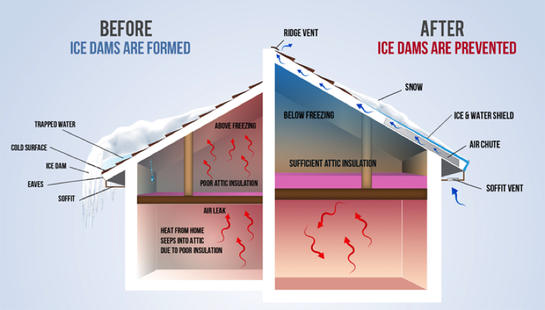 Graphic showing how Ice Dams are formed and how to prevent them